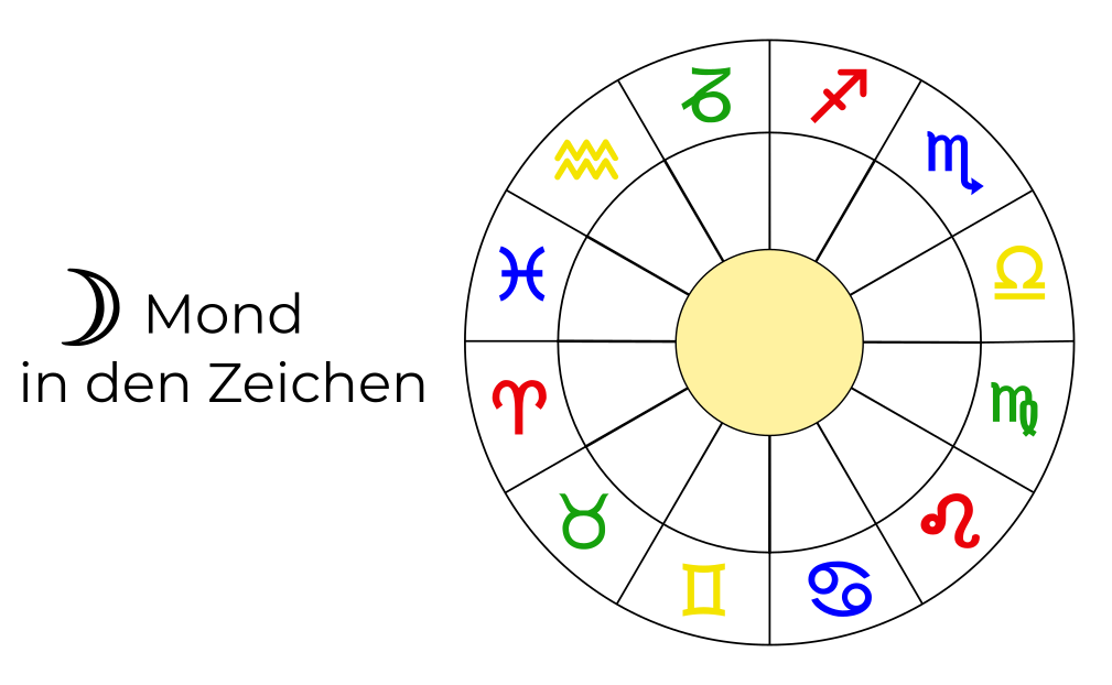 Mond in den Zeichen, Mondzeichen im Horoskop