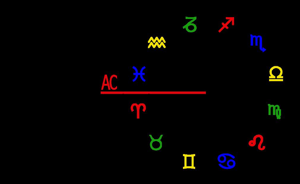 Grafik Aszendent in den Zeichen Horoskop Zodiac