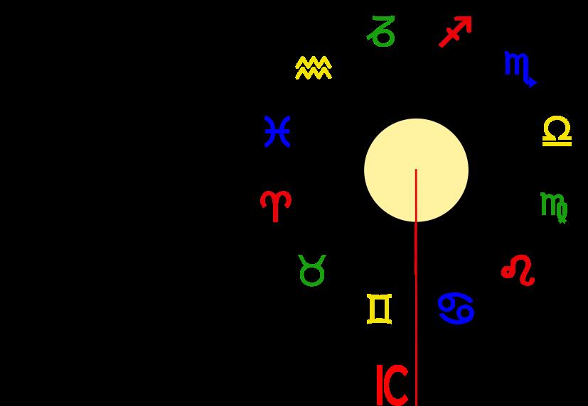 IC/MC Achse in der Astrologie