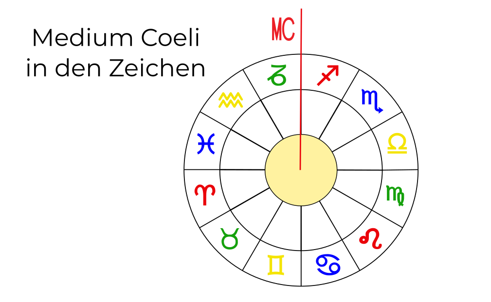 Medium Coeli Astrologie 10. Haus