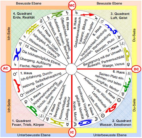 astrologische Häuser Grafik