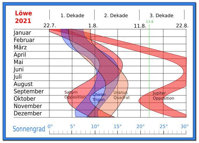 Prognose Astrologie Löwe 2021