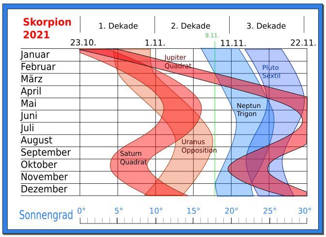 astrologie vorhersage skorpion 2021