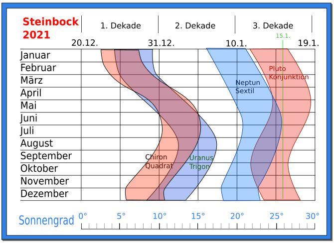 astrologie prognose steinbock 2021