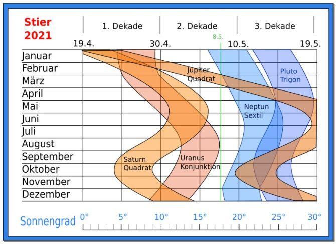 Konstellationen Stier 2021 Astrologie Prognose