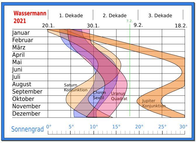 astrologie prognnose wassermann 2021