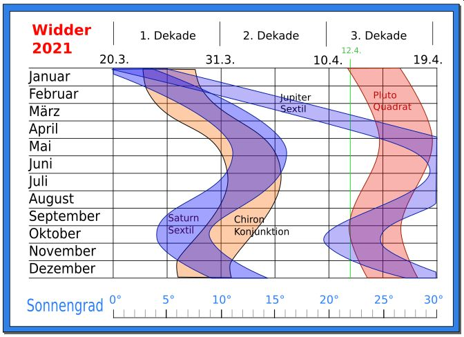 Prognose Widder 2021