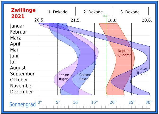 Prognose Zwillinge 2021 Astrologie